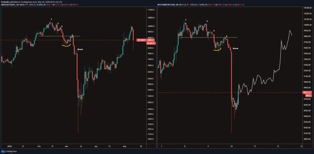 Bitcoin price fractal