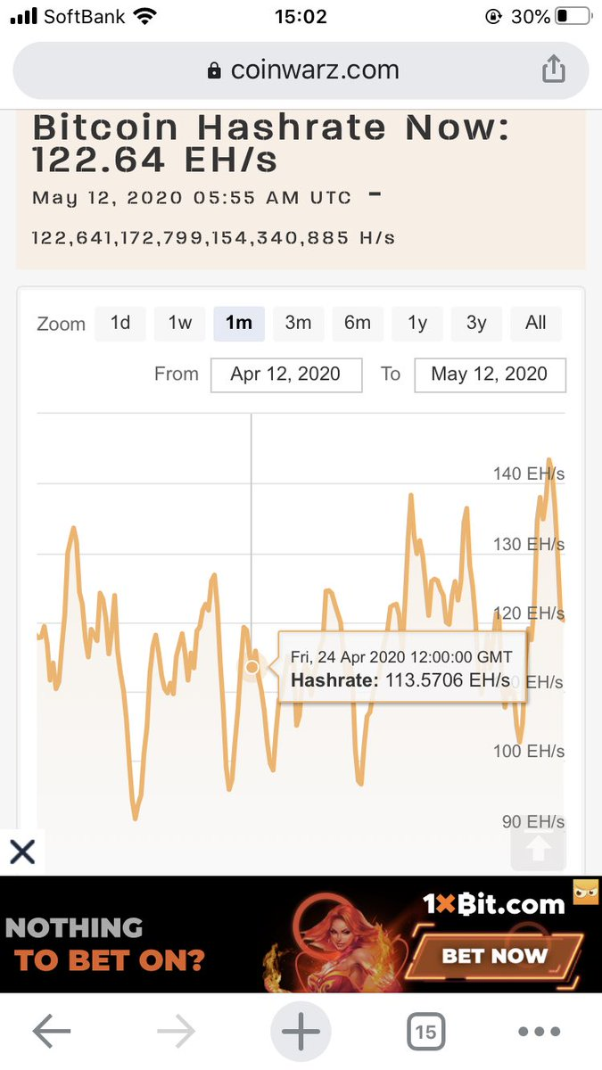 test ツイッターメディア - ビットコイン半減期終わったけど、ハッシュレート全然下がらんな。これから反映されていくのかな?これだけ強いなら価格上昇の期待も高まるってもんだな😎 https://t.co/AG3PRUO0rx