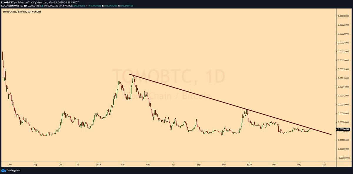 $TOMO / $BTC  This one looks like every other coin that's ran substantially this... 1