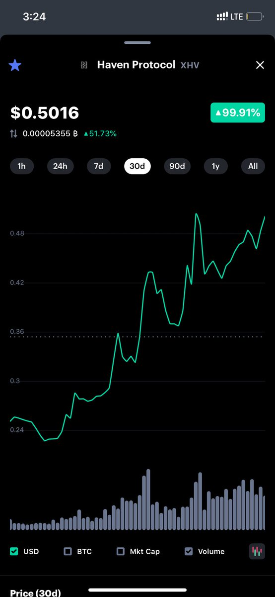 $btc and $xhv performance the past month. #bitcoin #crypto #cryptocurrency #xhv ... 3