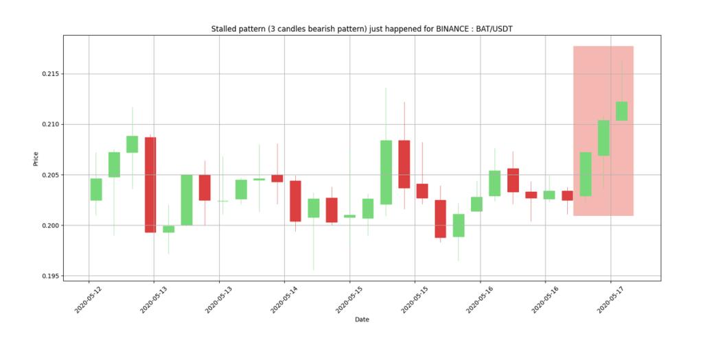 BAT/USDT on #BINANCE just printed a STALLED PATTERN #bearish candlestick pattern... 18