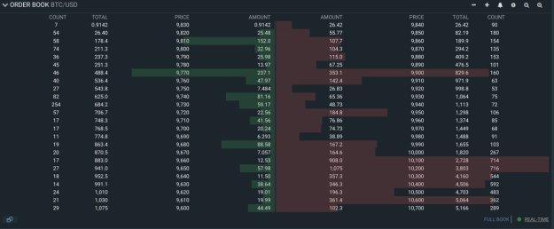 Chart from Majin (@Majinsayan on Twitter), a crypto trader.