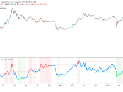 There's Heavy On-Chain Support, Even If the Bitcoin Price Falls 10%