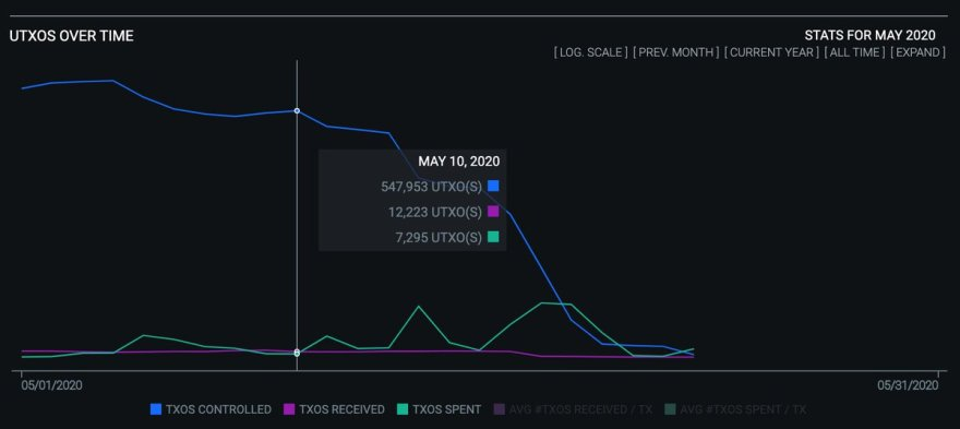 OXT on-chain data from @LaurentMT, shared by Sergej Kotliar on Twitter
