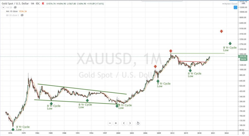 #Gold The Big Picture 8-year Cycle by @BobLoukas   Exploring for #Gold in the Al... 4