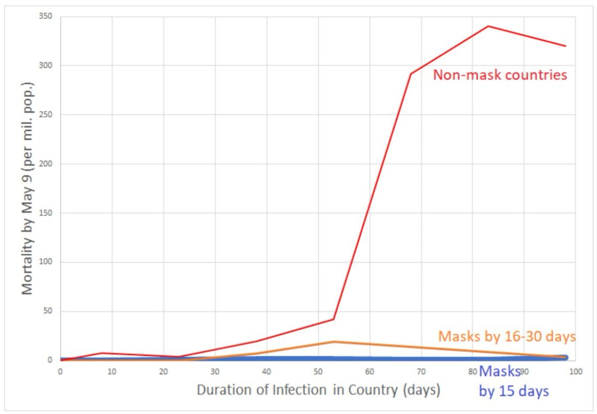 So if masks look so good on paper, do they work in practice? They sure seem to!In countries with universal mask-wearing, per-capita coronavirus mortality increased by just 5.4% each week compared with 48% each week in remaining countries https://www.medrxiv.org/content/10.1101/2020.05.22.20109231v1