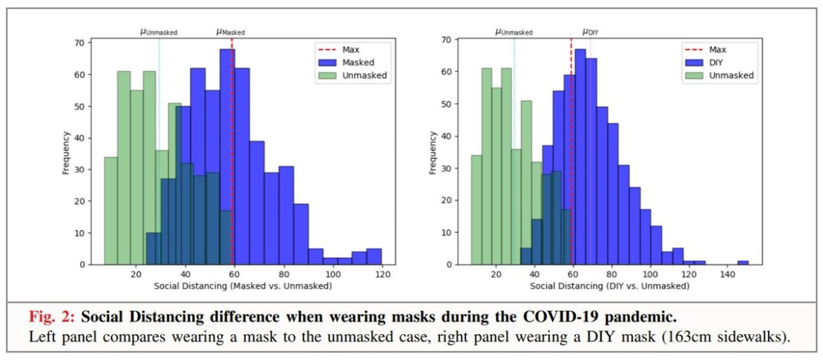 """Masks work particularly well in conjunction with social distancing. A new """"social distancing belt"""" device was used to show that people keep their distance better from mask wearers than from non wearers. https://arxiv.org/pdf/2005.12446.pdf"""