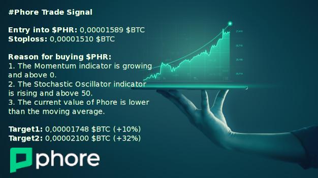 #Phore Trade Signal  Entry into $PHR: 0,00001589 $BTC Stoploss: 0,00001510 $BTC ... 1