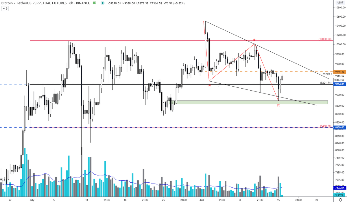 $BTC - Updates  Going nice, $300 up from last post.  Let's hope 4h candle will c... 1