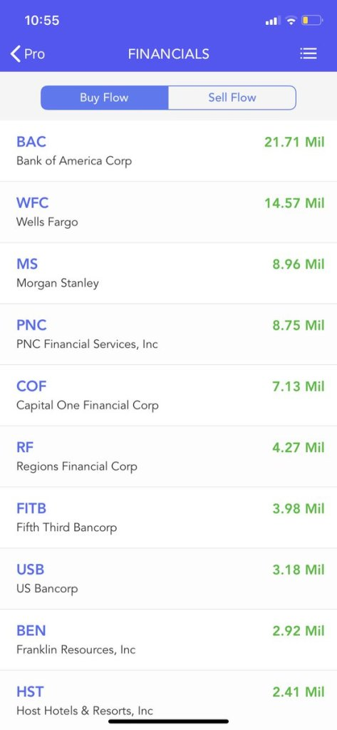 Today Top Flow in #Financial sector, Buy Flow & Sell Flow $BAC $WFC $MS $PNC $CO... 4