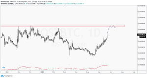 So what #altcoin (besides $AXEL of course ) is everyone most excited to watch ov... 3