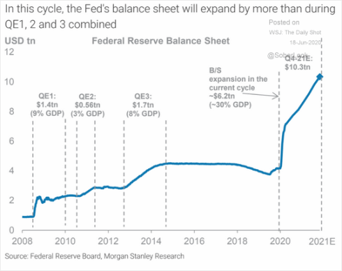 """FXCM on Twitter: """"Fed's balance sheet size to exceed $10 trillion by the end of 2021 https://t.co/xuAZY8quE0… """""""