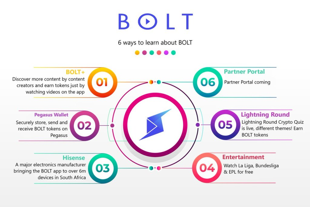 The beauty of the BOLT Community. Together with the team delivering educational ... 7
