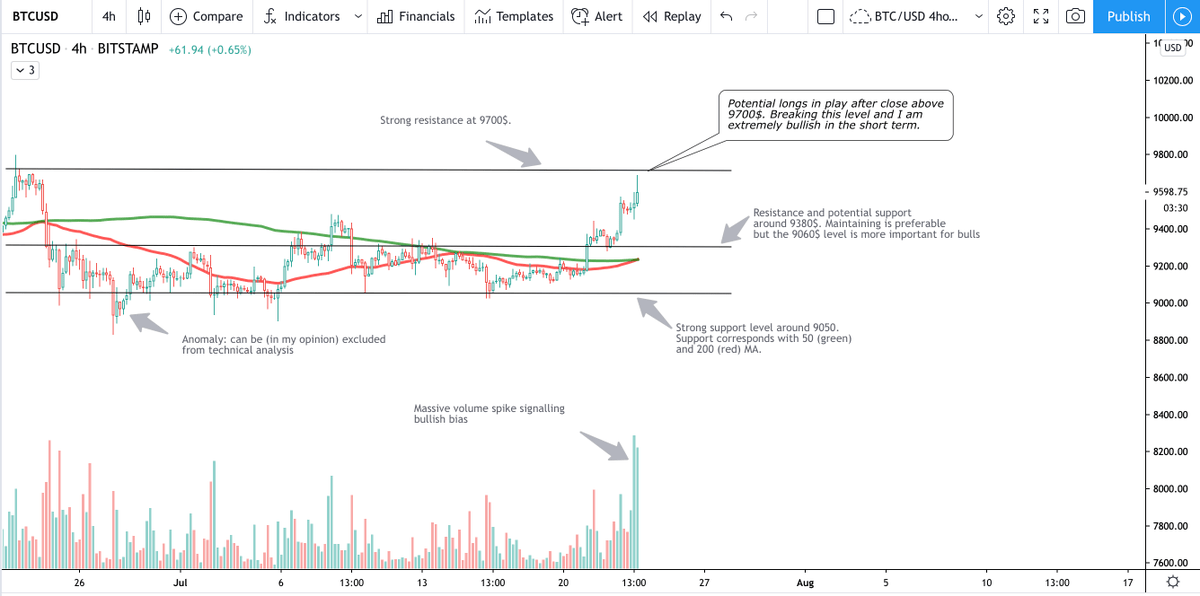 $btc  Great bullish action! Simple charting, MA, support and resistance levels a... 1
