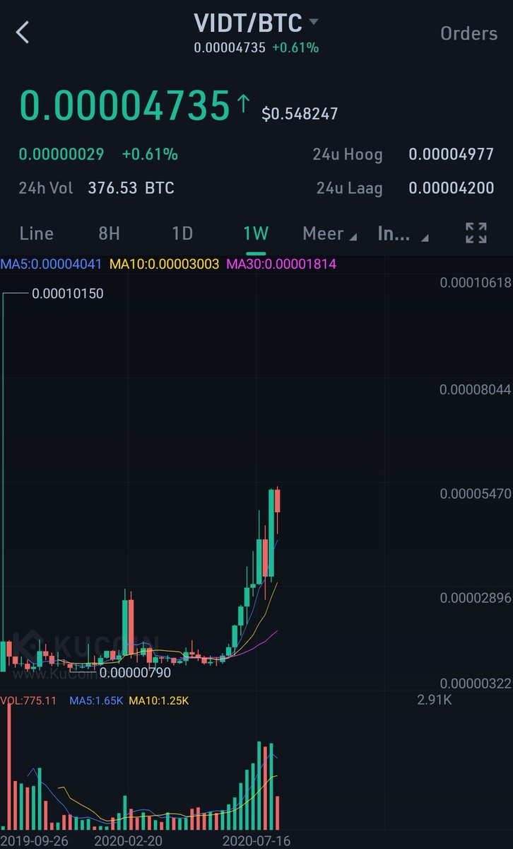 Have u ever seen porn in crypto..   No?  Look at this $VIDT chart  Say no more  ... 2