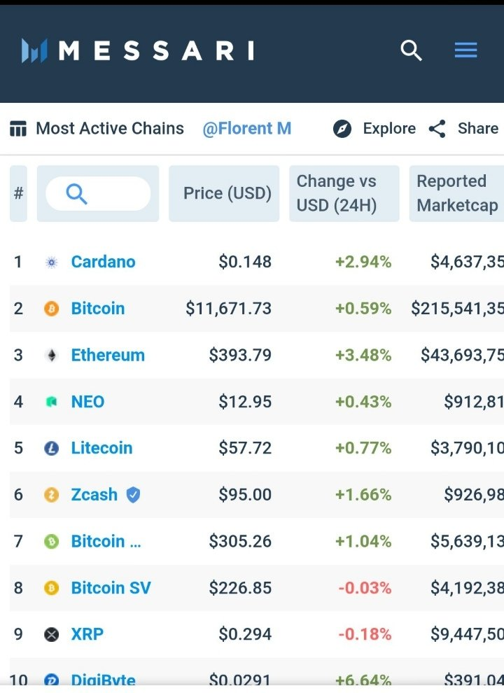Most active chains. ADA, BTC, ETH $ADA has to 10x to reach $ETH.   $zil $ftm $ft... 2
