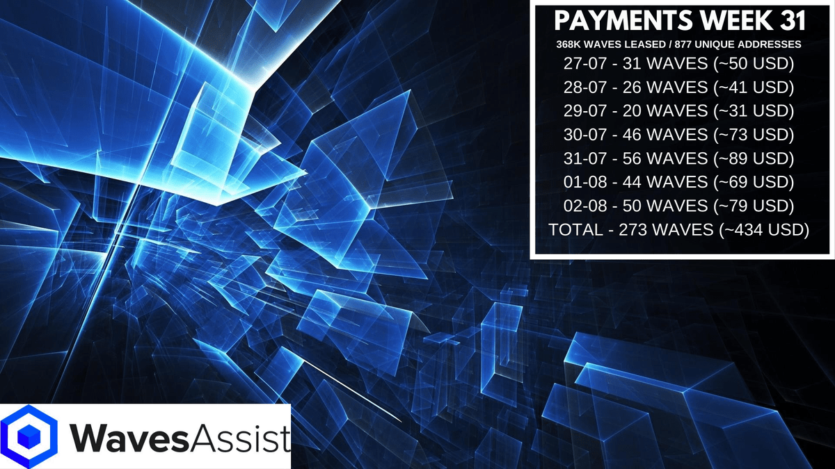 #WavesAssist payment overview week 31 273 $Waves are paid to 877 Participants!  ... 2