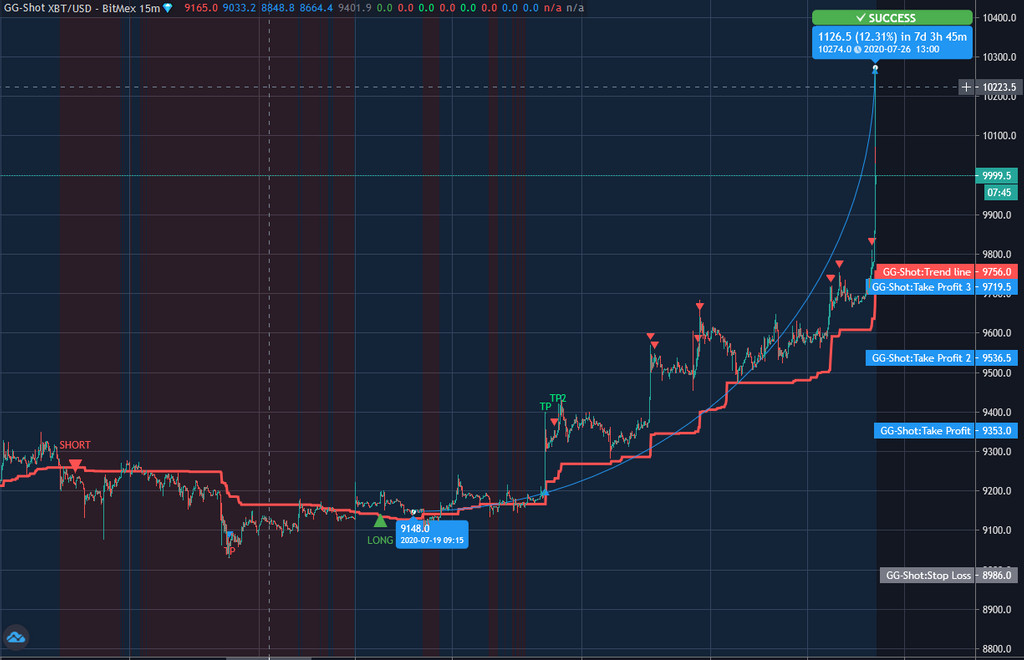 BTC - GG-SHOT INDICATOR Trading robots, free signals, indicator    $BTC $ETH $XR... 2