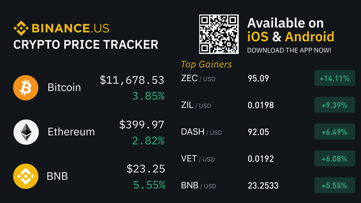#Crypto Price Index $BTC  $ETH  $BNB   Top Gainers:  $ZEC +14.1% $ZIL +9.4% $DAS... 2