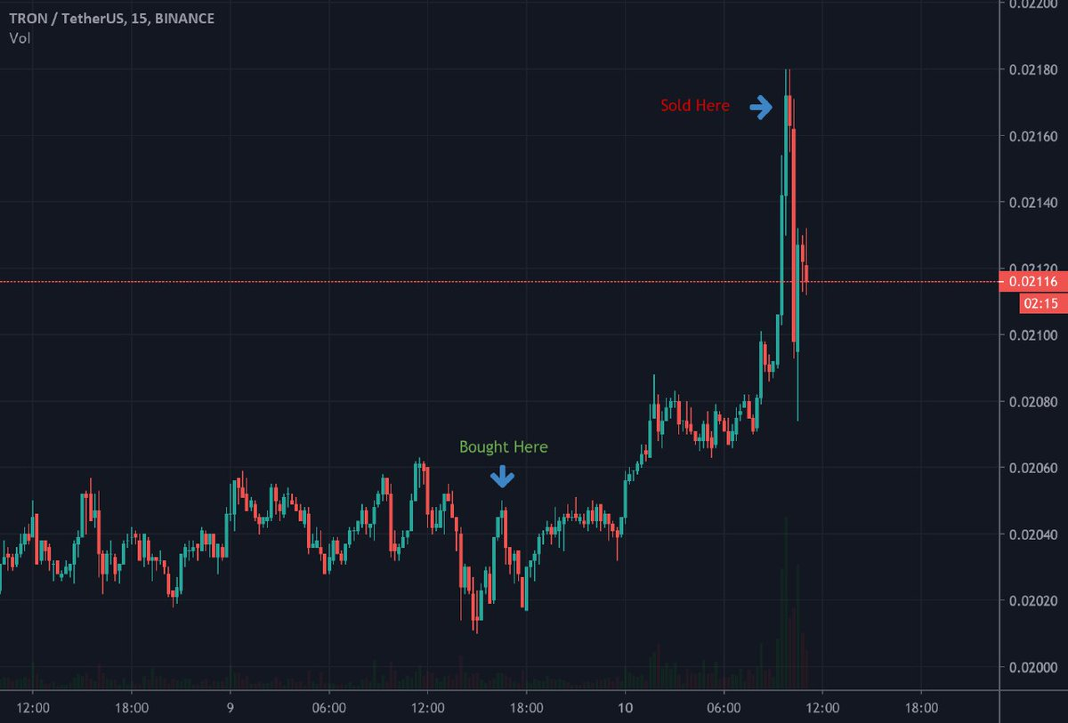 Our #futures $TRX #trade gave us massive profits for our premium cuztomers in le... 2