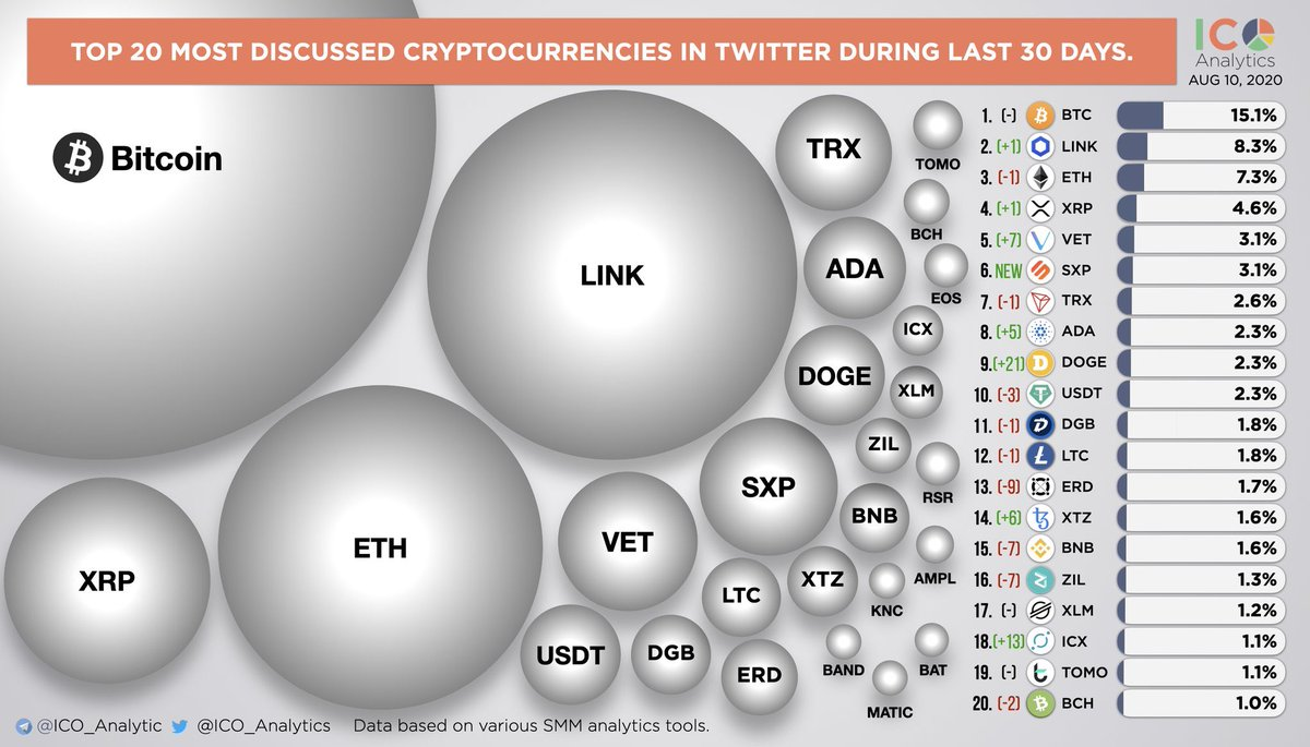 Top 20 most discussed cryptocurrencies in Twitter during last 30 days. In the ch... 2