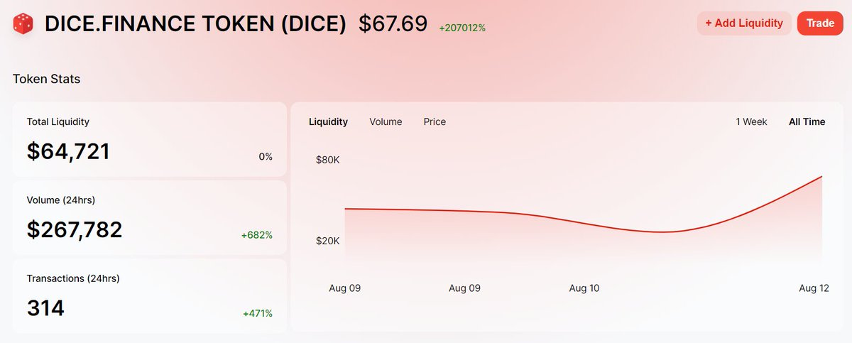 Another Quick X2. This time with $DICE   Uniswap Link:   $CNS $VGX $AGA $CHI $XO... 2