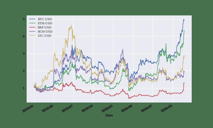 test ツイッターメディア - 2019年1月1日から2020年11月23日まで  仮想通貨の値上がり率を比較しました。  縦軸は倍数になっています。  BTCも素晴らしいですが、ETHも伸びています。 その次はライトコインが迫ってきてます。  プログラミングを使えば3分で分析できます。  #投資 #プログラミング #仮想通貨 #ブログ https://t.co/wmS6E75GQd