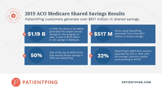 Patientping On Twitter Infographic Cms Medicare Shared Savings Program 2019 Results Download For A Look Into The Aco Mssp Results Https T Co Klsr0klt9a Https T Co Lefqhu4nld