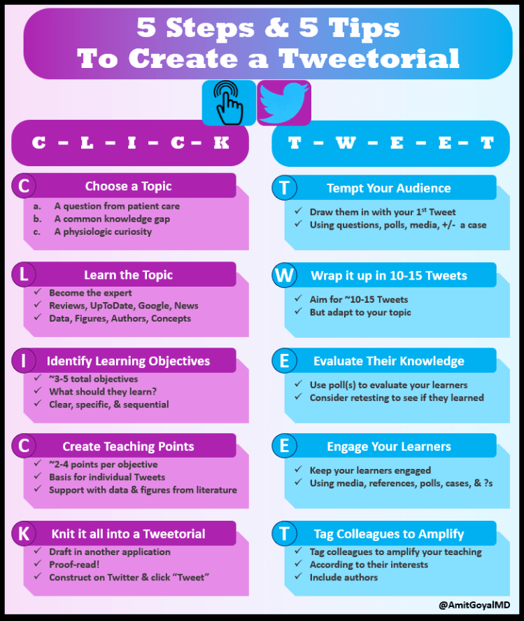 MedTweetorial: #Tweetorial Author: @AmitGoyalMD  Type: #NarrativeMed Specialty: Topics: #Tweetorial #HowToCreateATweetorial