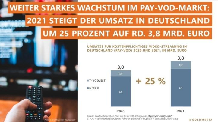 test Twitter Media - Pay-VOD revenues reach €3bn in Germany in 2020 https://t.co/sq3VxL8bac https://t.co/ZELwShKcIv