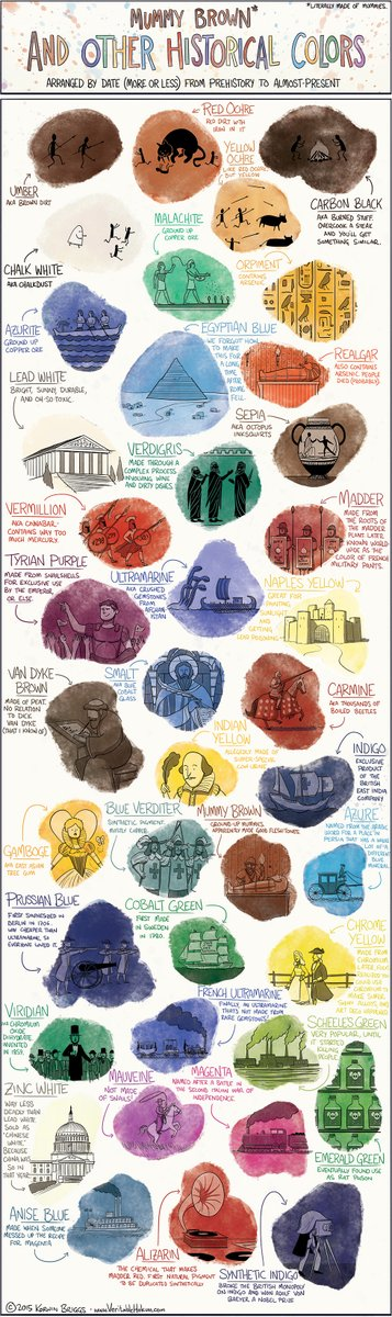 A very large infographic with at least two dozen different pigments and their uses and sources. A rainbow of geeky stuff.