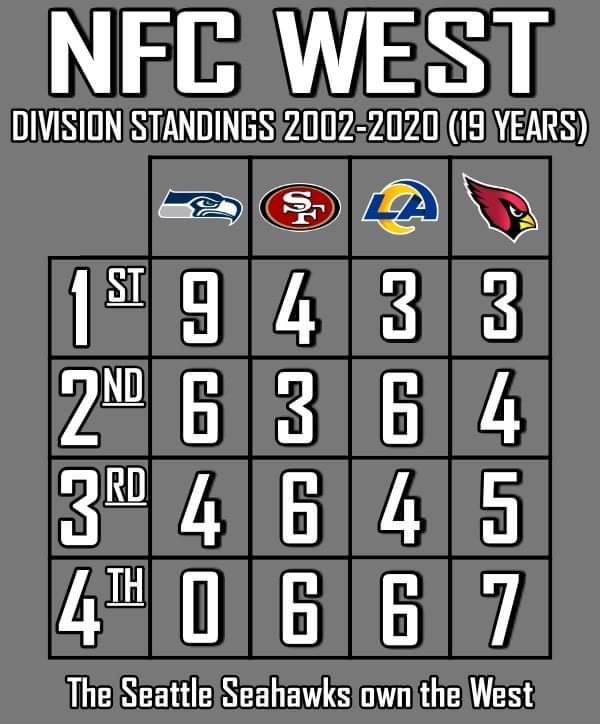 test Twitter Media - RT @Sea_Hawkers: The @Seahawks own the west. #GoHawks https://t.co/xEmXLt5nZN