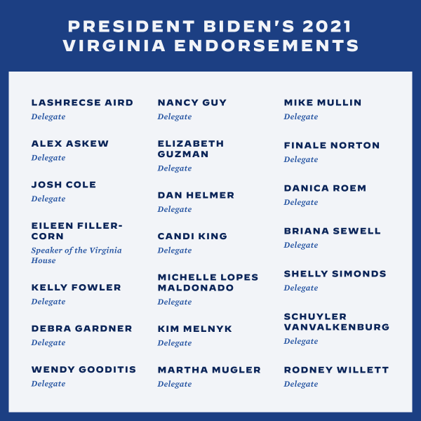 """A graphic with the Title: President Biden's 2021 Virginia Endorsements.  Subhead First Row: Lashrecse Aird, Nancy Guy, Mike Mullin, below each of their names says """"Delegate.""""  Subhead Second Row: Alex Askew, Elizabeth Guzman, Finale Norton, below each of their names says """"Delegate.""""  Subhead Third Row: Josh Cole, Dan Helmer, Danica Roem, below each of their names says """"Delegate.""""  Subhead Fourth Row: Eileen Filler-Corn, below her name is """"Speaker of the Virginia House,"""" and Candi King, Briana Sewell, and below their names says """"Delegate.""""  Subhead Fifth Row: Kelly Fowler, Michelle Lopes Maldonado, Shelly Simonds, below each of their names says """"Delegate.""""  Subhead Sixth Row: Debra Gardner, Kim Melnyk, Schuyler Vanvalkenburg, below each of their names says """"Delegate.""""  Subhead Seventh Row: Wendy Gooditis, Martha Mugler, Rodney Willet, below each of their names says """"Delegate."""""""