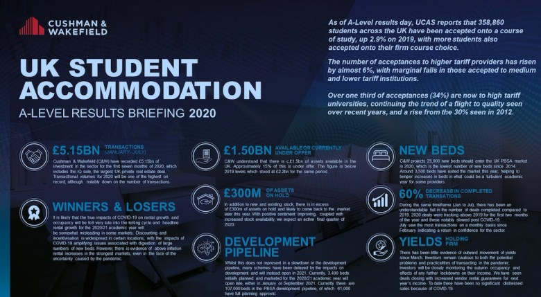 UK Student Accommodation - Cushman & Wakefield | PBSA News