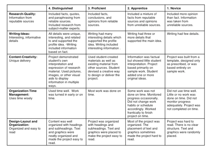 analytic scoring rubric persuasive essay Product or behavior, such as essays, research reports, portfolios, works  say  you are drafting a holistic rubric to assess students' command of.