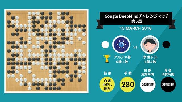 AIがスゴいのか、AIを開発した人がスゴいのか