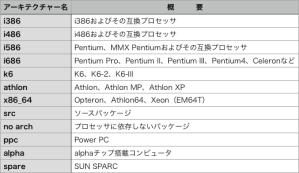 Linux アーキテクチャの種類