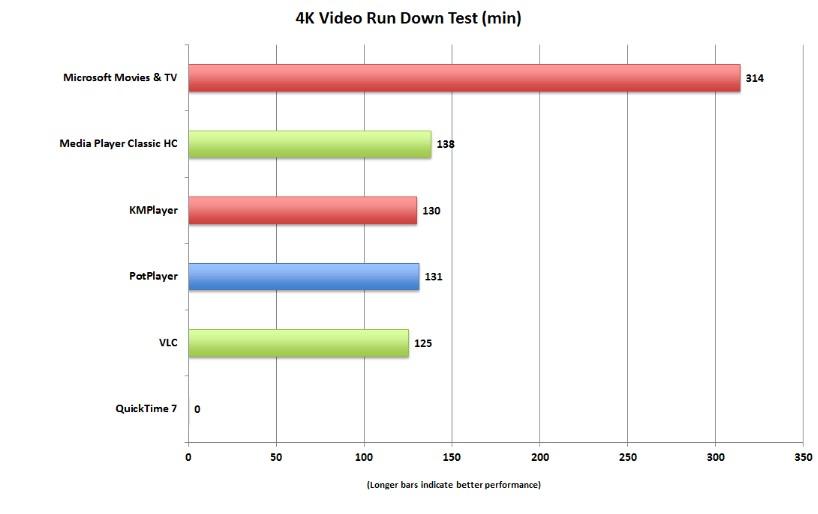 Gráfica de duración de batería en minutos.