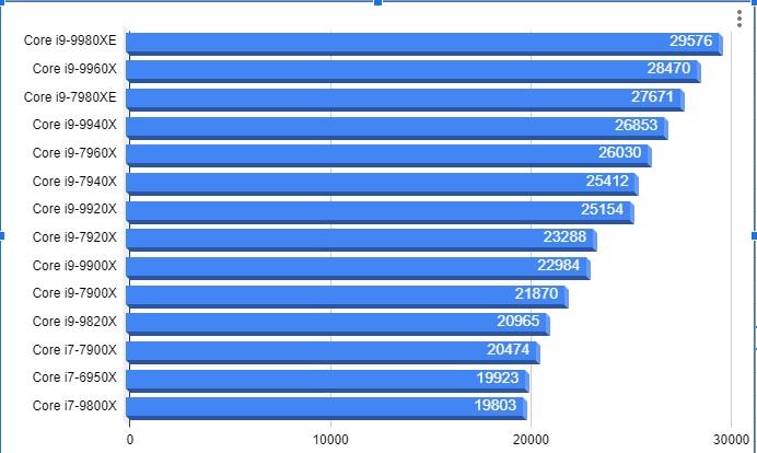 第9世代インテル Core Xと旧世代比較グラフ20191214