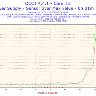 図4:CPUの温度も急上昇