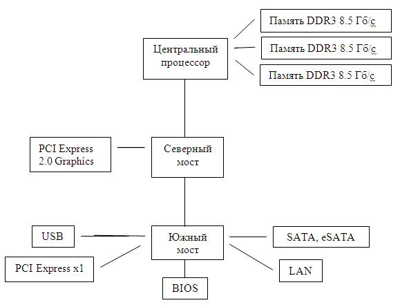 Схема устройств на материнской плате современного компьютера