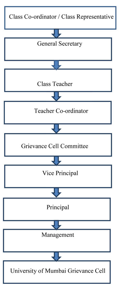 grievance-cell-for-students
