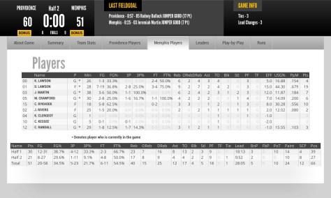 Memphis Box Score