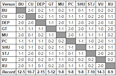Big East Head-to-Head Results through 3/1/17