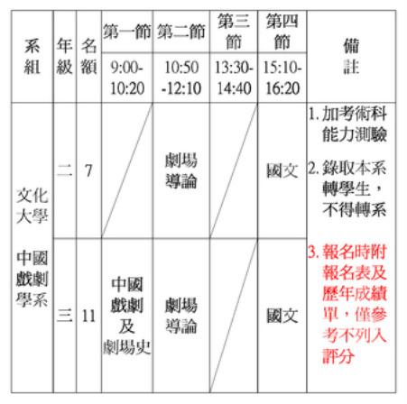 中國文化大學中國戲劇學系 - 招生資訊