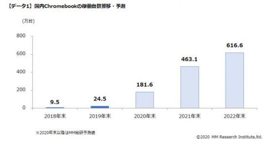 国内Chromebookの稼働台数・予測