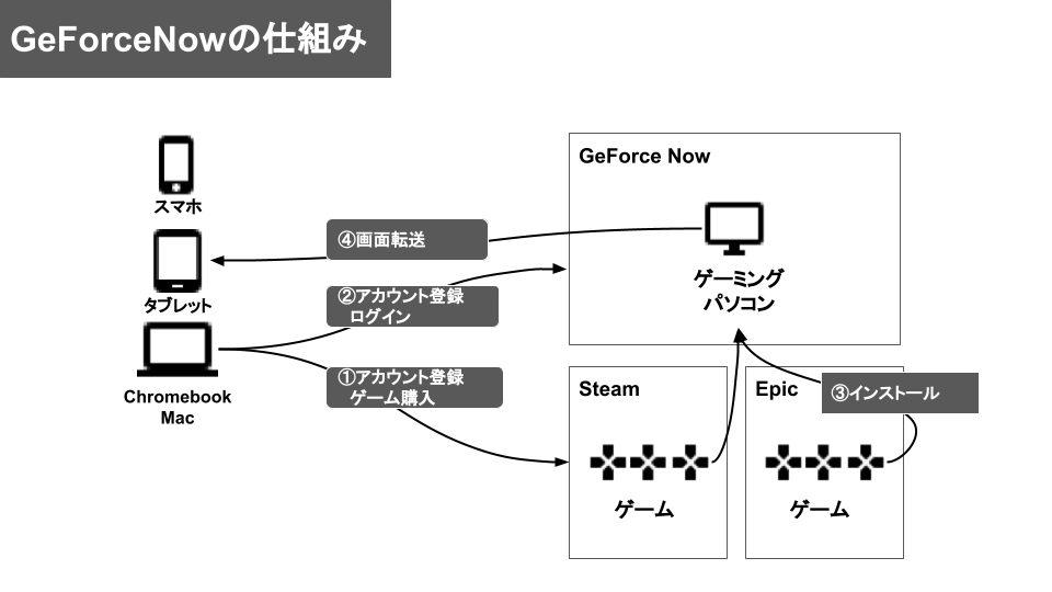 GeForceNowの仕組み