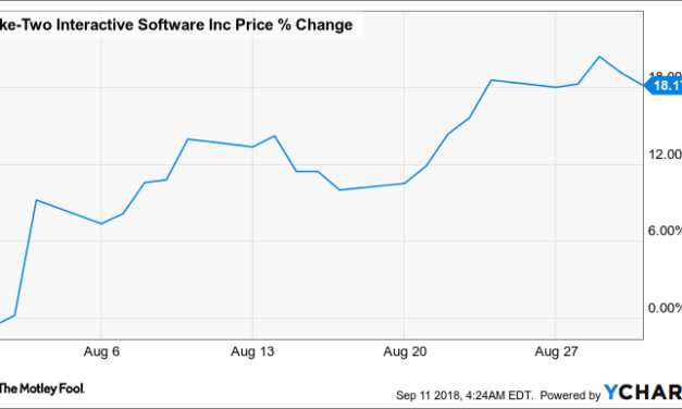 Why Take-Two Interactive Stock Rose 18.2% in August