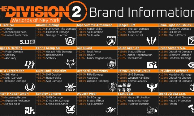 Warlords of New York: Brand Information Update and Map | The Division 2
