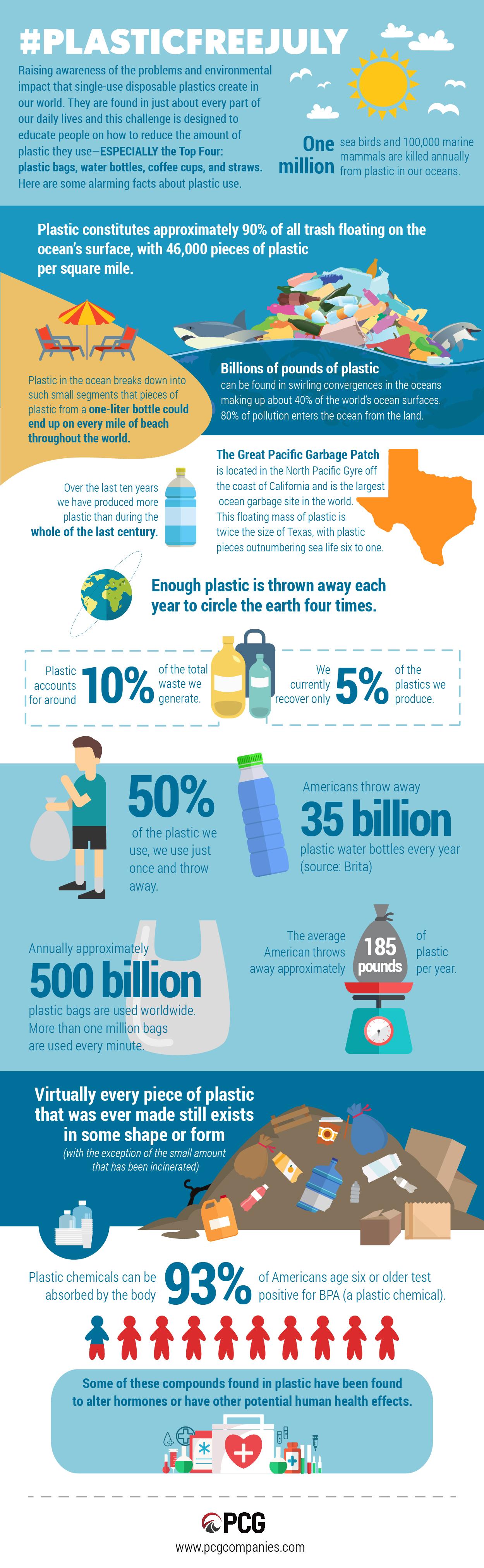 Plastic Free July | ecogreenlove